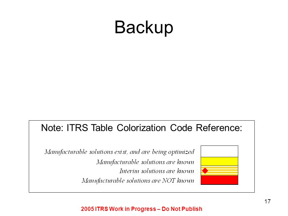 2005 ITRS Work in Progress – Do Not Publish
