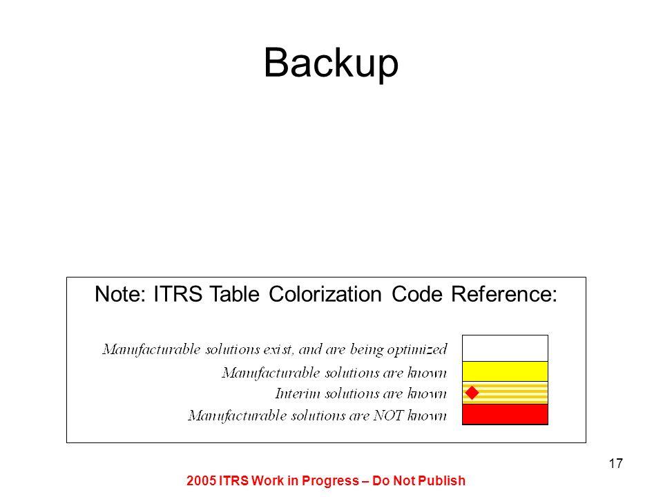 2005 ITRS Work in Progress – Do Not Publish