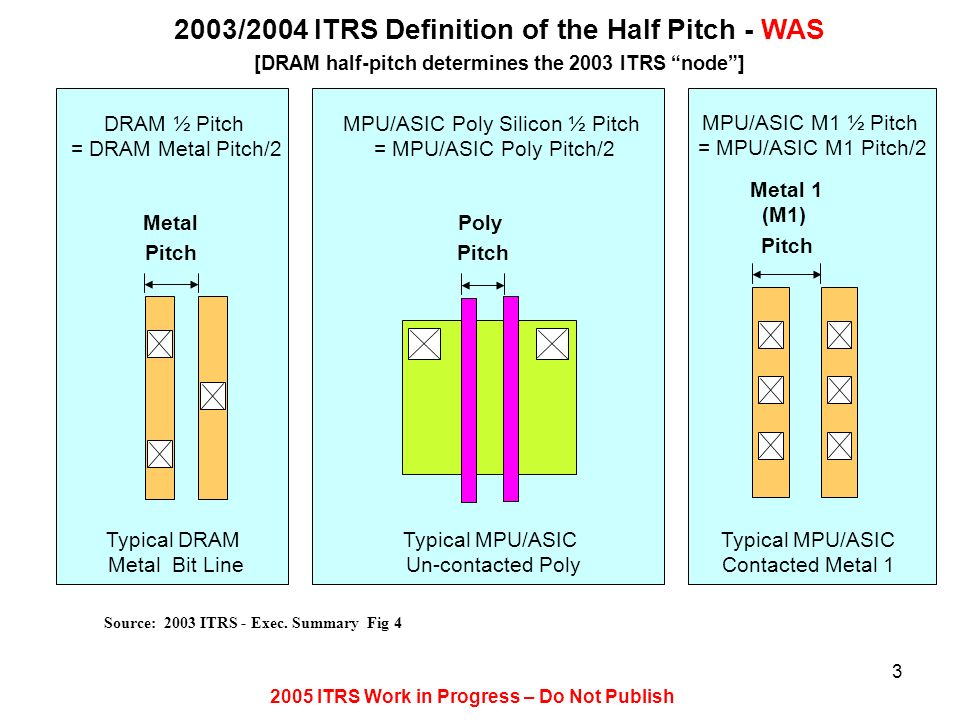 2003/2004 ITRS Definition of the Half Pitch - WAS