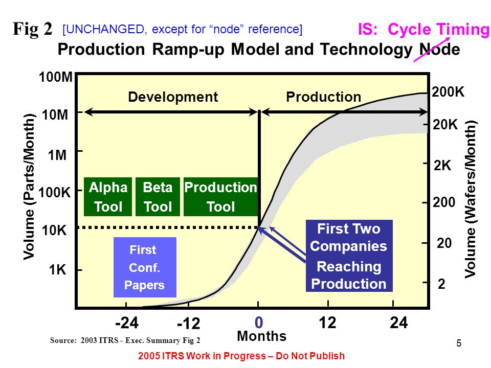 Fig 2 Production Ramp-up Model and Technology Node