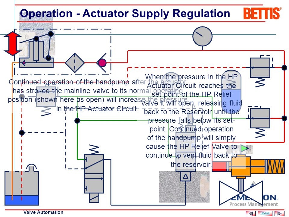 Operation - Actuator Supply Regulation