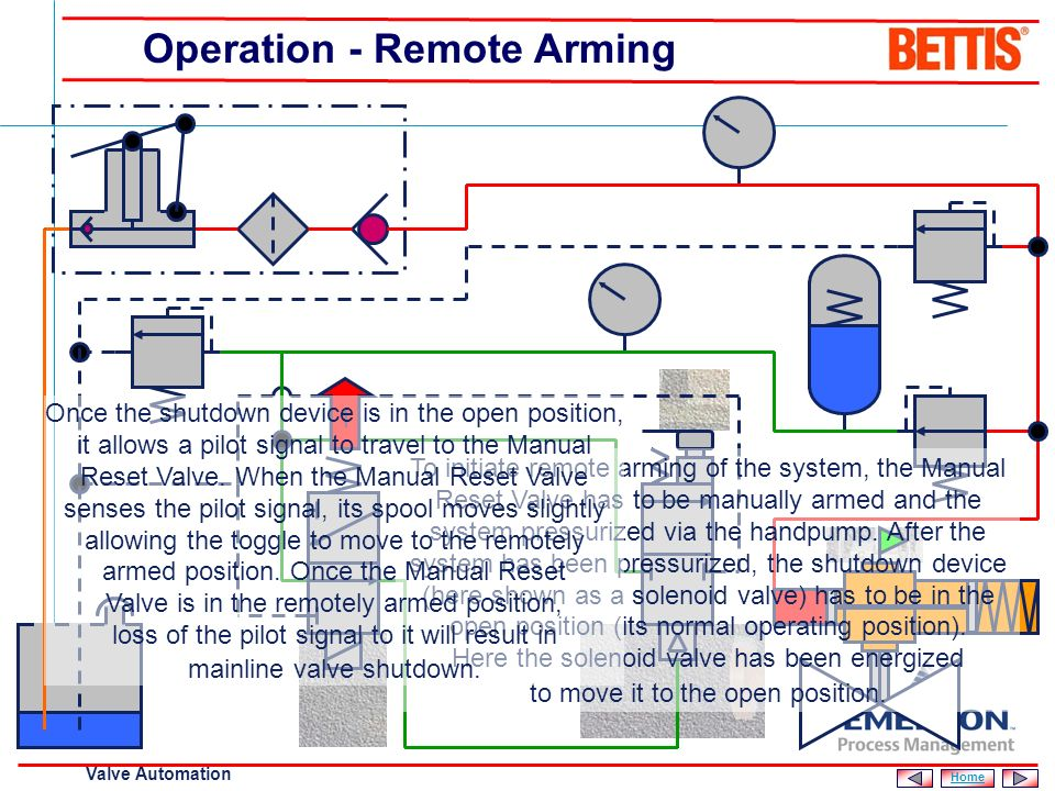 Operation - Remote Arming