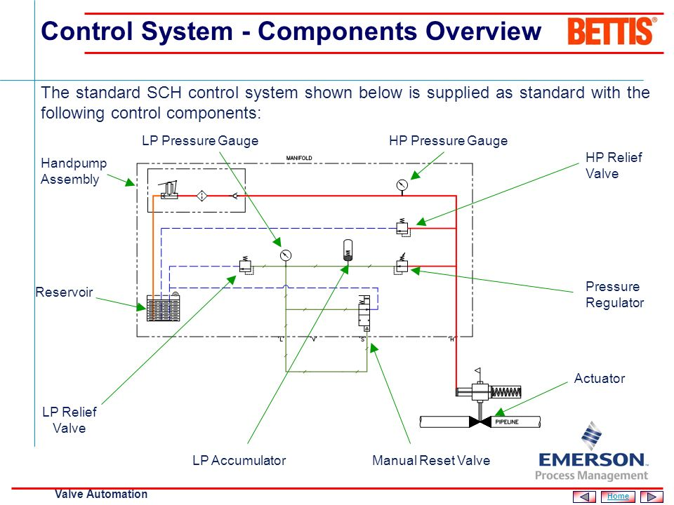 Control System - Components Overview