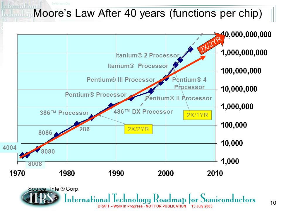 Moore's Law After 40 years (functions per chip)