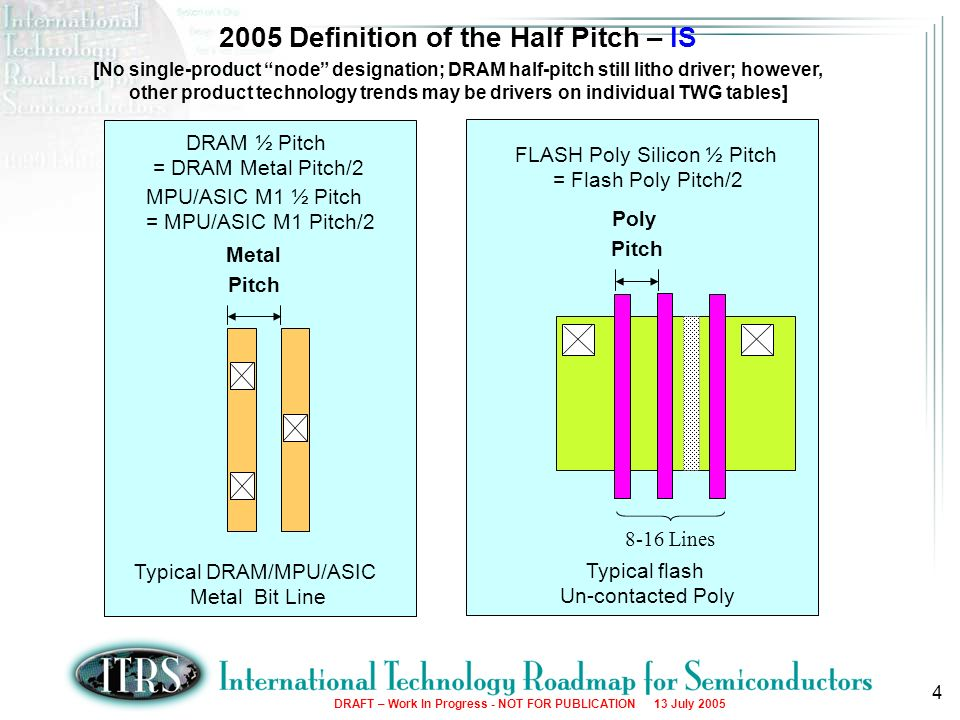 2005 Definition of the Half Pitch – IS