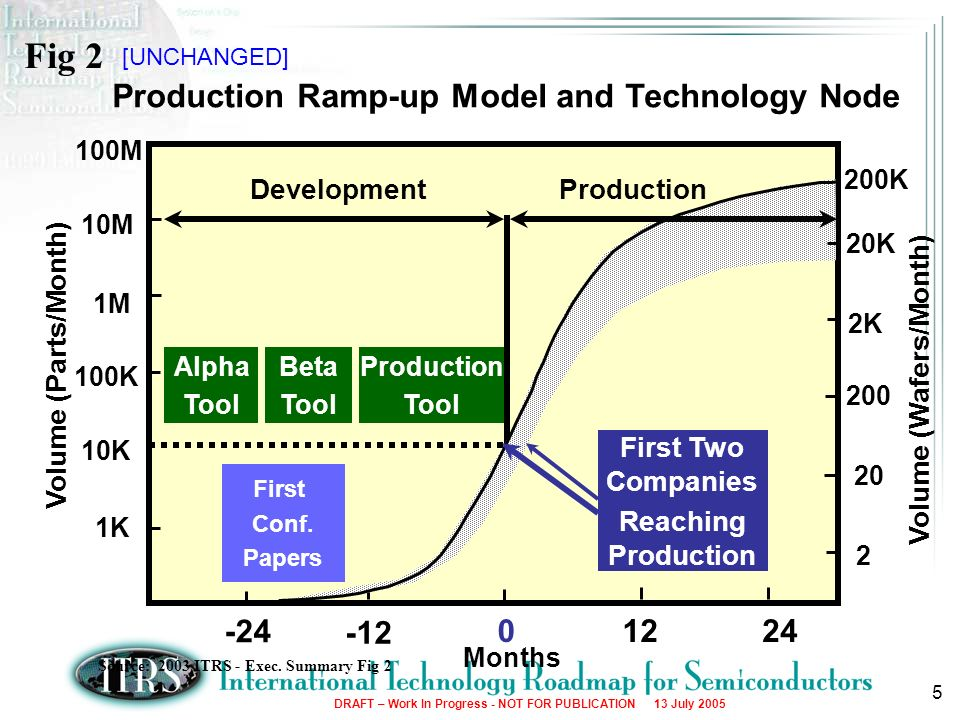 Fig 2 Production Ramp-up Model and Technology Node -24 12 24 -12