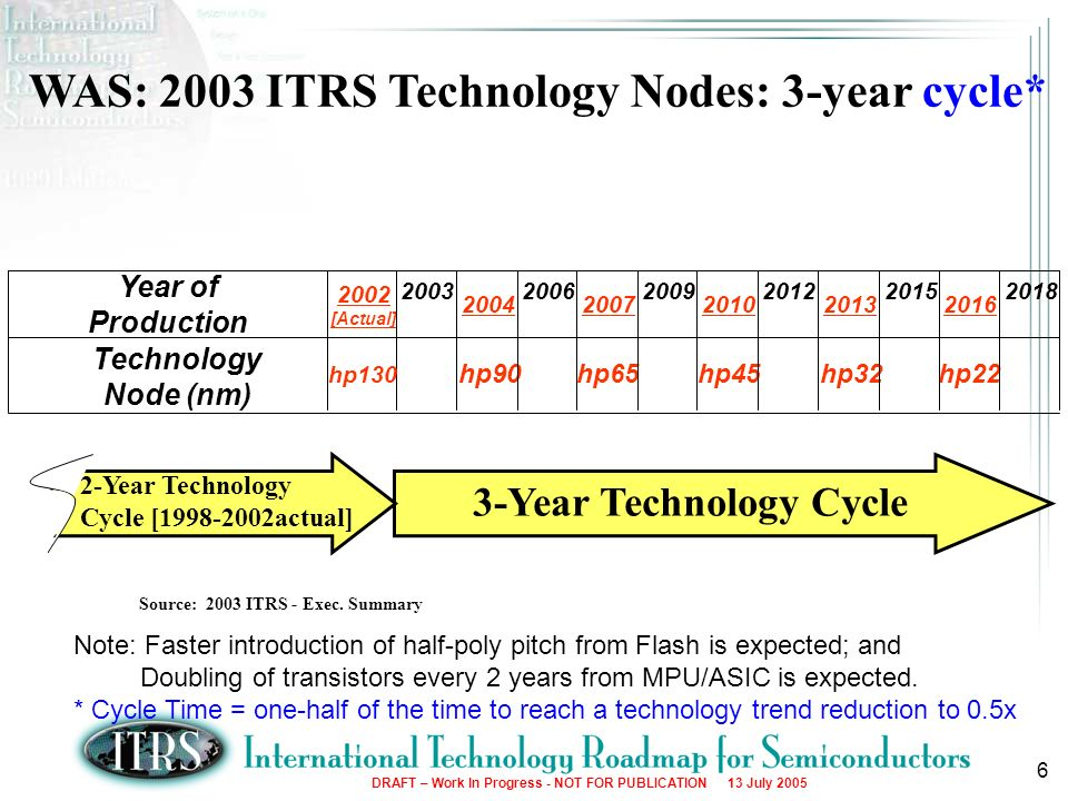 Source: 2003 ITRS - Exec. Summary