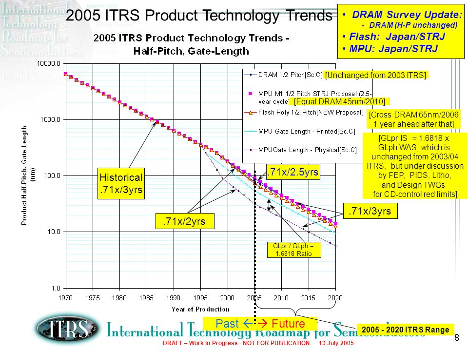 2005 ITRS Product Technology Trends
