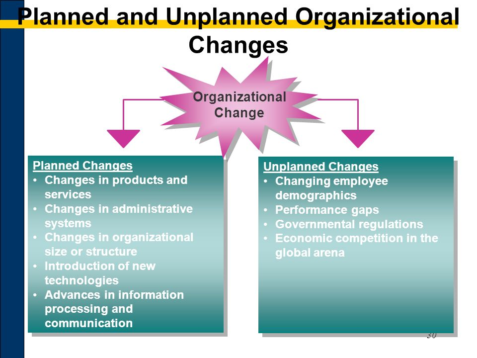 planned and unplanned change essay Major types of organizational change unplanned versus planned change unplanned change usually occurs because of a major, sudden surprise to the organization.