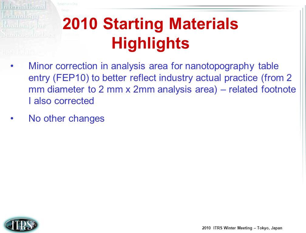 2010 Starting Materials Highlights