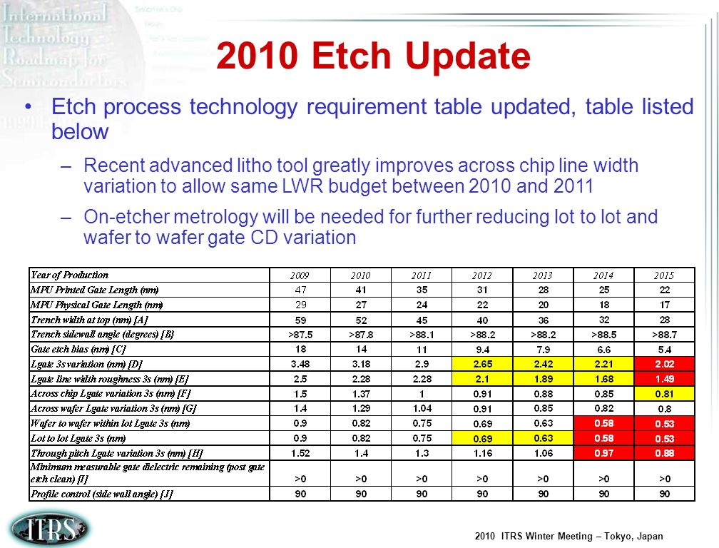 2010 Etch Update Etch process technology requirement table updated, table listed below.