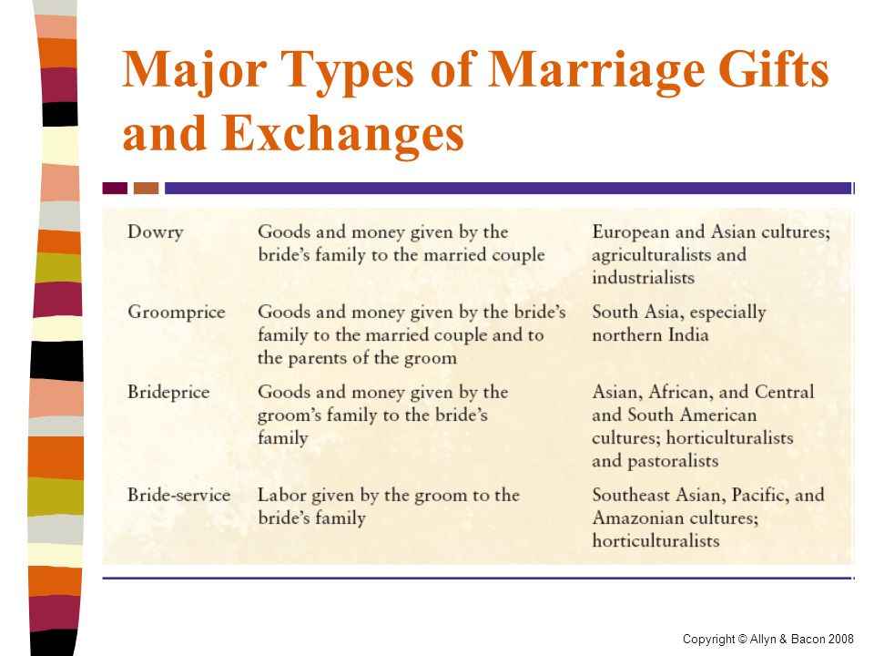 types of marriage The new marriage law of 1950 radically changed chinese heterosexual marriage traditions, enforcing monogamy, equality of men and women, and choice in marriage arranged marriages were the most common type of marriage in china until then starting october 2003, it became legal to marry or divorce without authorization from the couple's work units.