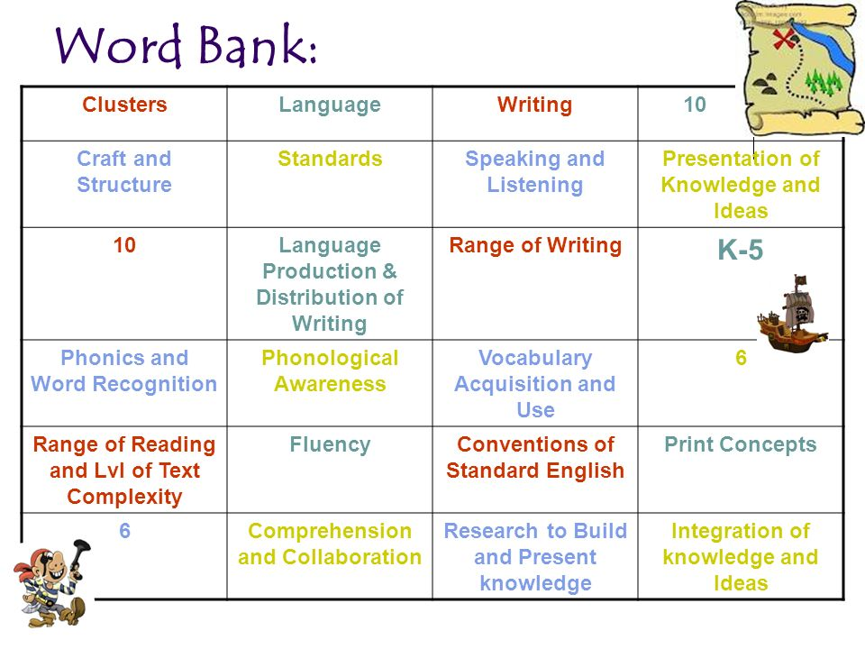 Word Bank: K-5 Clusters Language Writing 10 Craft and Structure