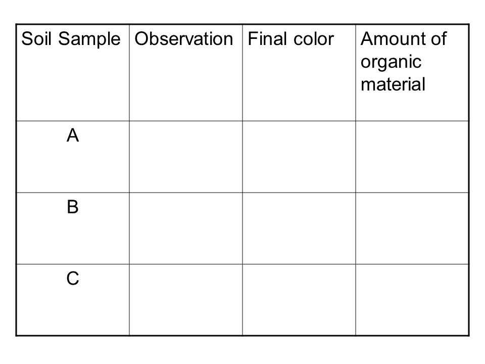Soil Sample Observation Final color Amount of organic material A B C