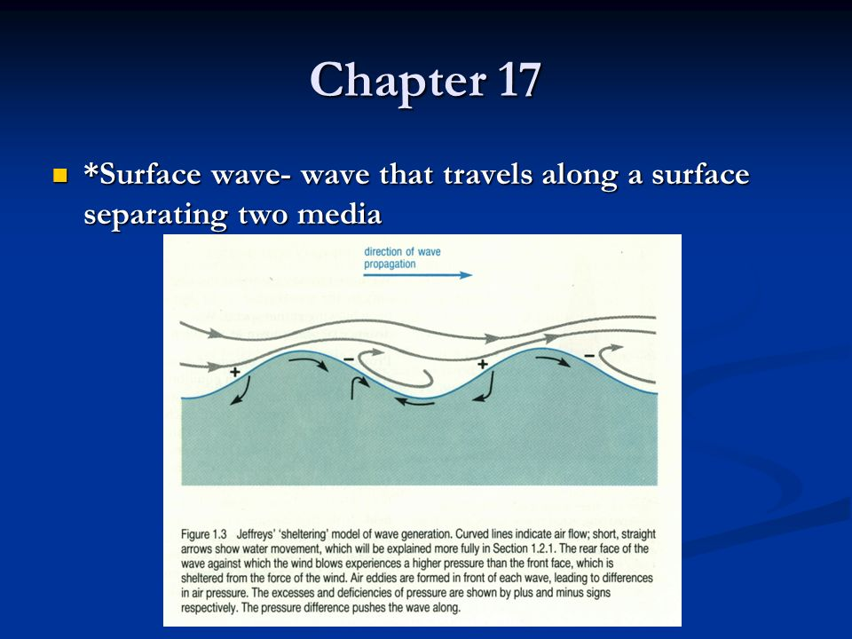 Chapter 17 *Surface wave- wave that travels along a surface separating two media