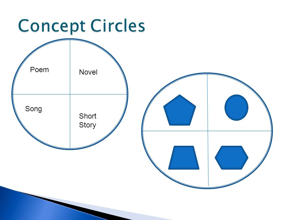 Concept Circles Poem Novel Song Short Story