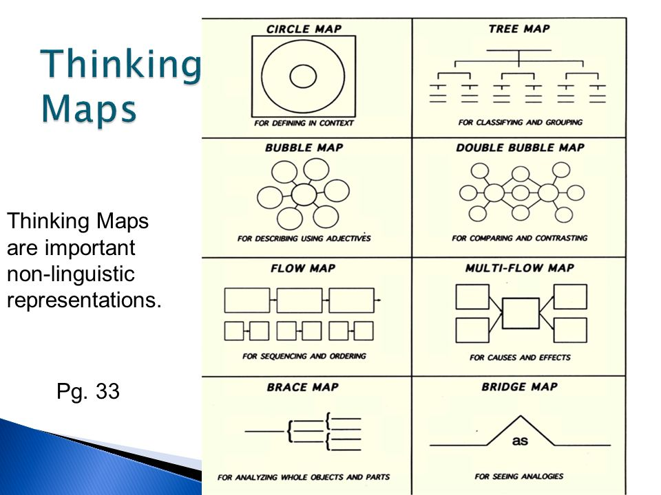 Thinking Maps Thinking Maps are important non-linguistic representations. Pg. 33