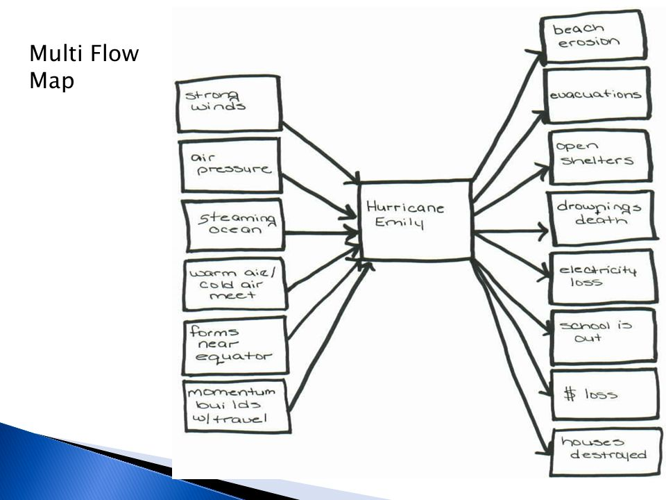 Multi Flow Map