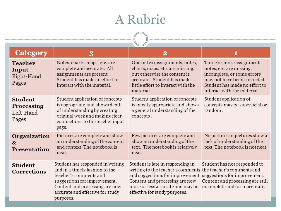 A Rubric Category 3 2 1 Teacher Input Right-Hand Pages Student