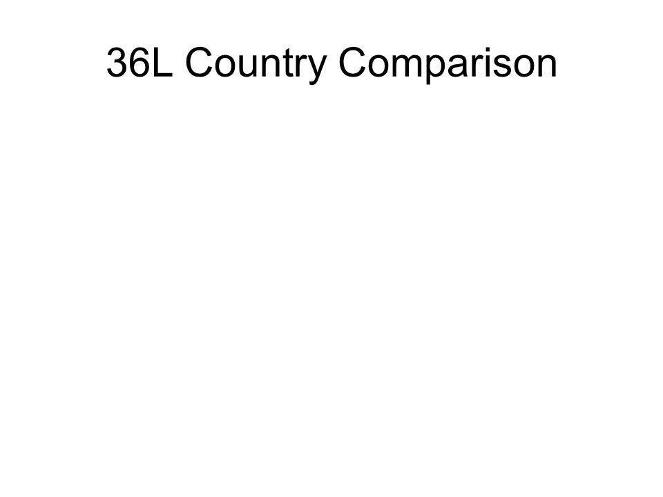 36L Country Comparison