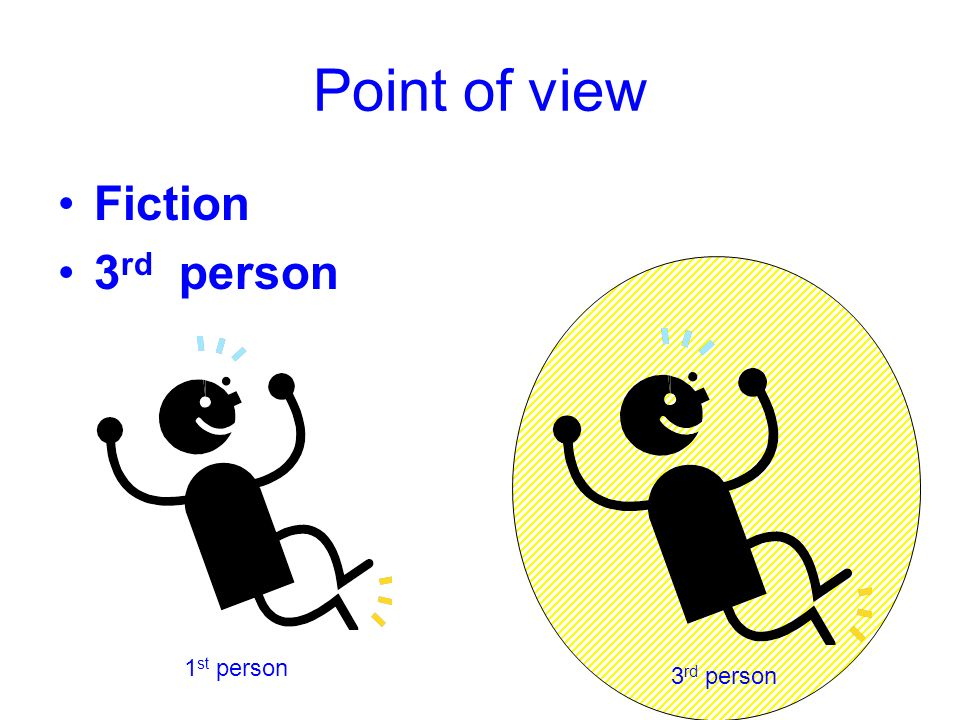 Point of view Fiction 3rd person 1st person 3rd person