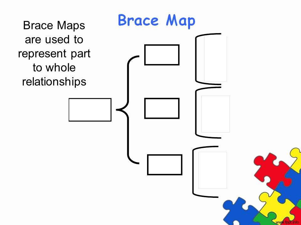 Brace Maps are used to represent part to whole relationships