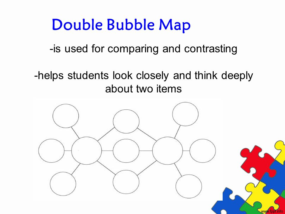 Double Bubble Map -is used for comparing and contrasting