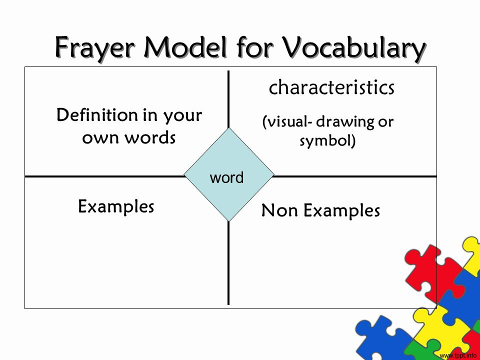Frayer Model for Vocabulary
