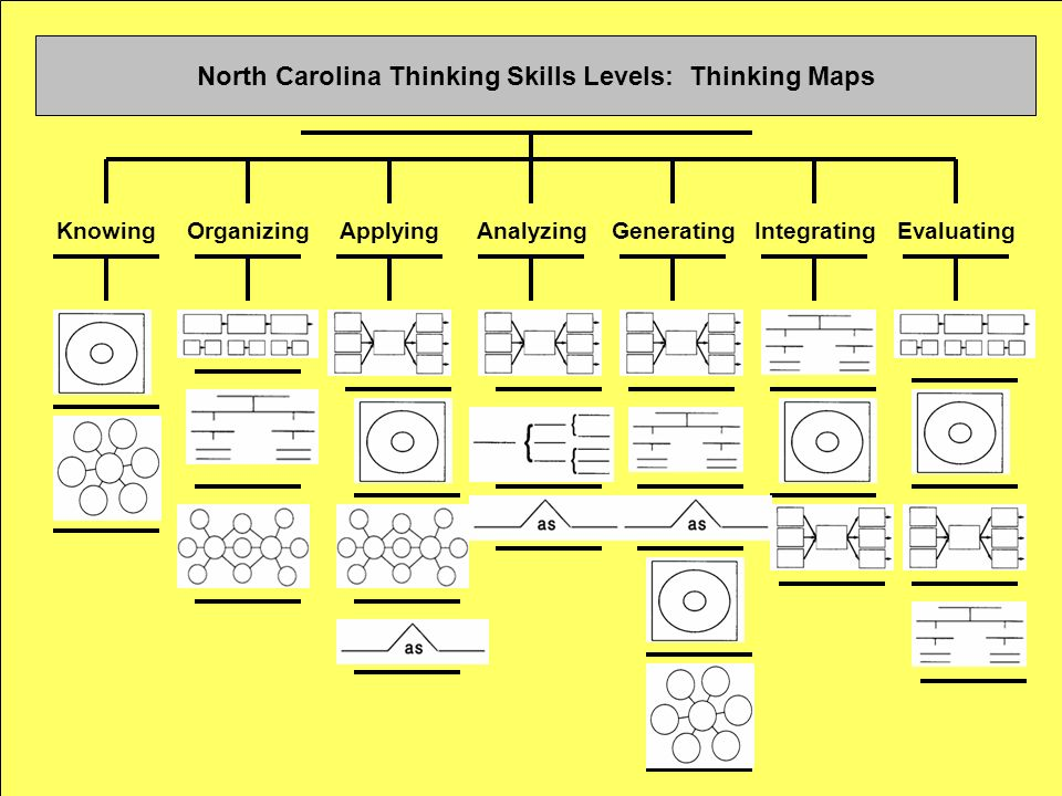 North Carolina Thinking Skills Levels: Thinking Maps