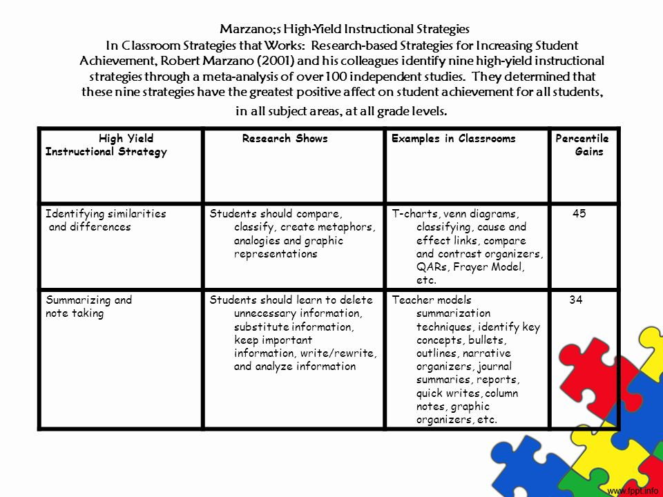 Marzano;s High-Yield Instructional Strategies