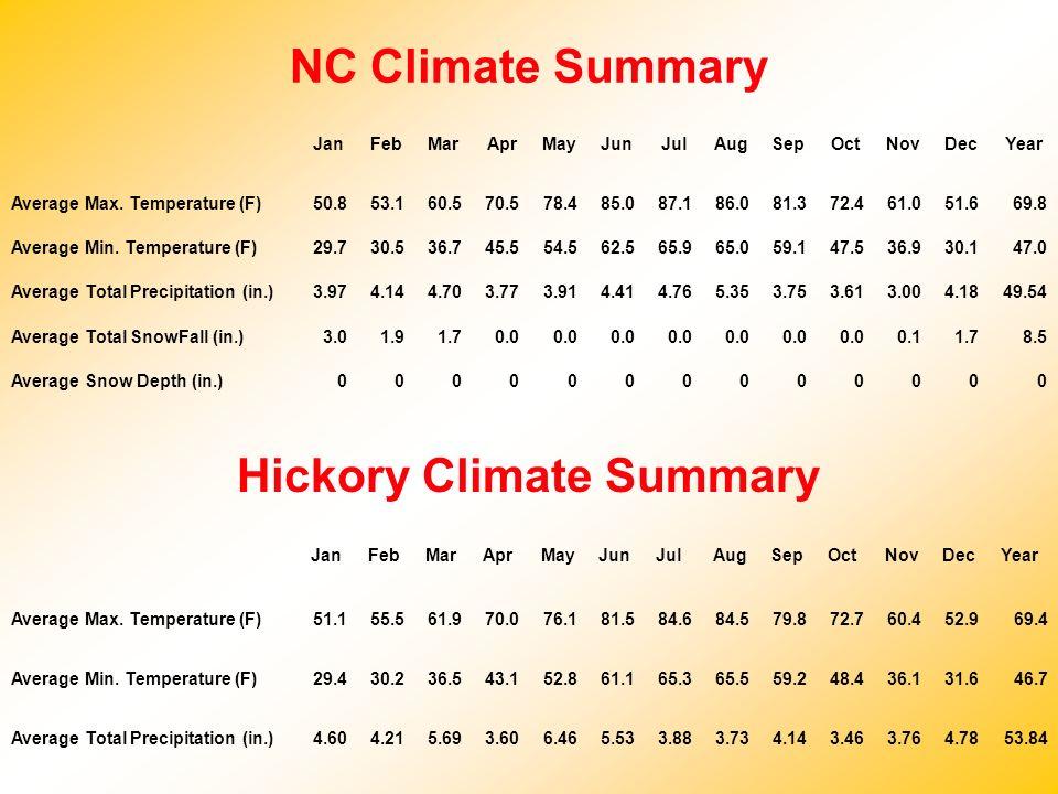 Hickory Climate Summary