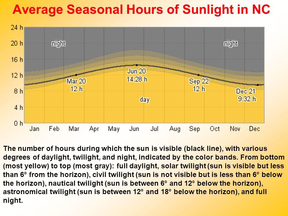 Average Seasonal Hours of Sunlight in NC