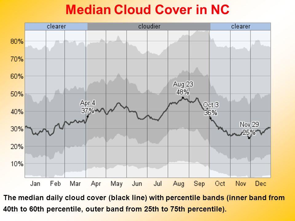 Median Cloud Cover in NC