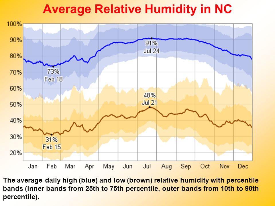 Average Relative Humidity in NC