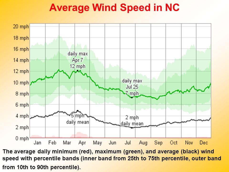 Average Wind Speed in NC