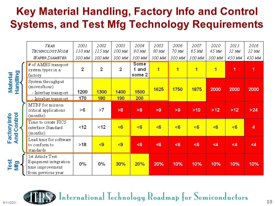 Key Material Handling, Factory Info and Control Systems, and Test Mfg Technology Requirements