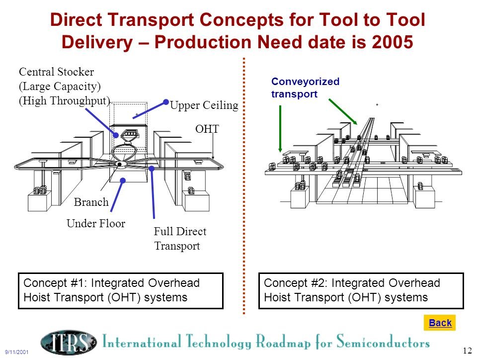 Direct Transport Concepts for Tool to Tool Delivery – Production Need date is 2005