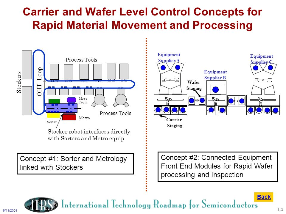 Carrier and Wafer Level Control Concepts for Rapid Material Movement and Processing