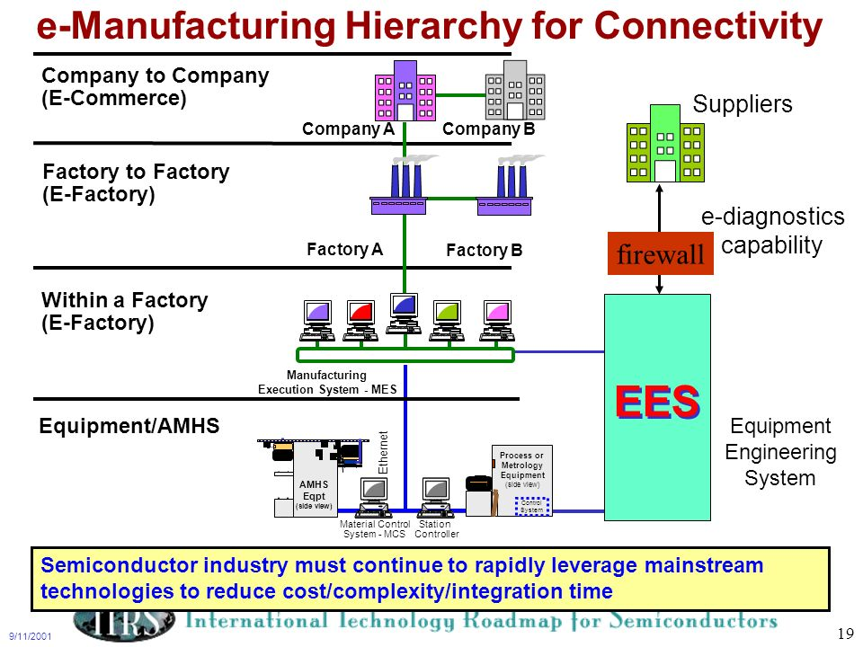 e-Manufacturing Hierarchy for Connectivity
