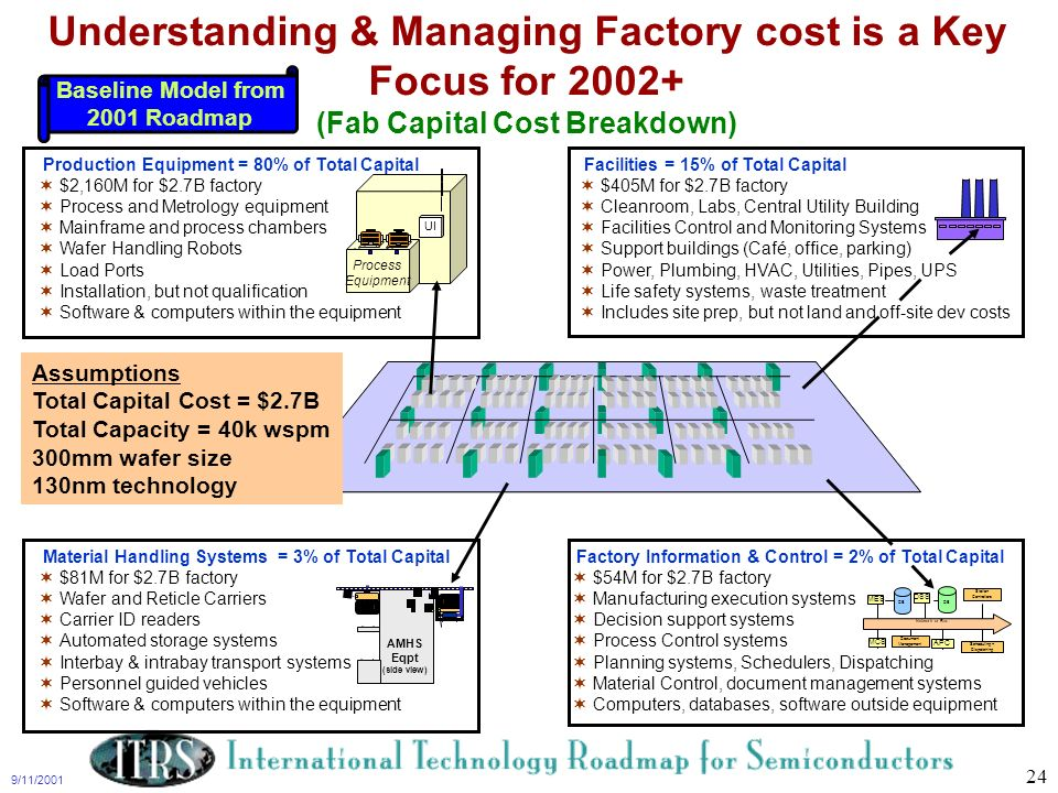Understanding & Managing Factory cost is a Key Focus for 2002+ (Fab Capital Cost Breakdown)