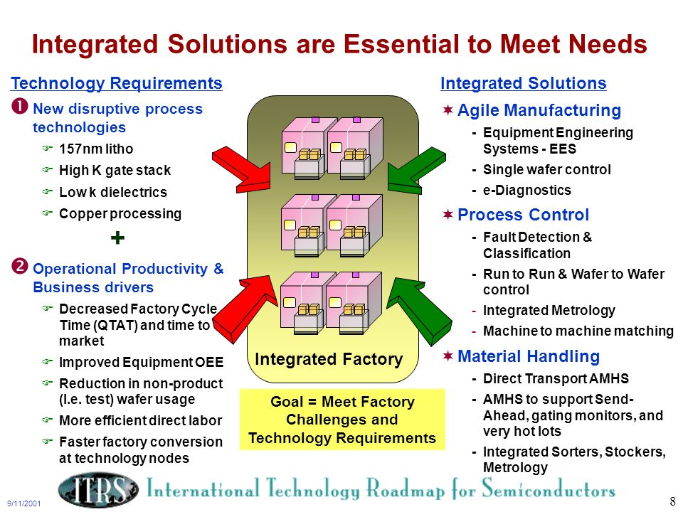 Integrated Solutions are Essential to Meet Needs +