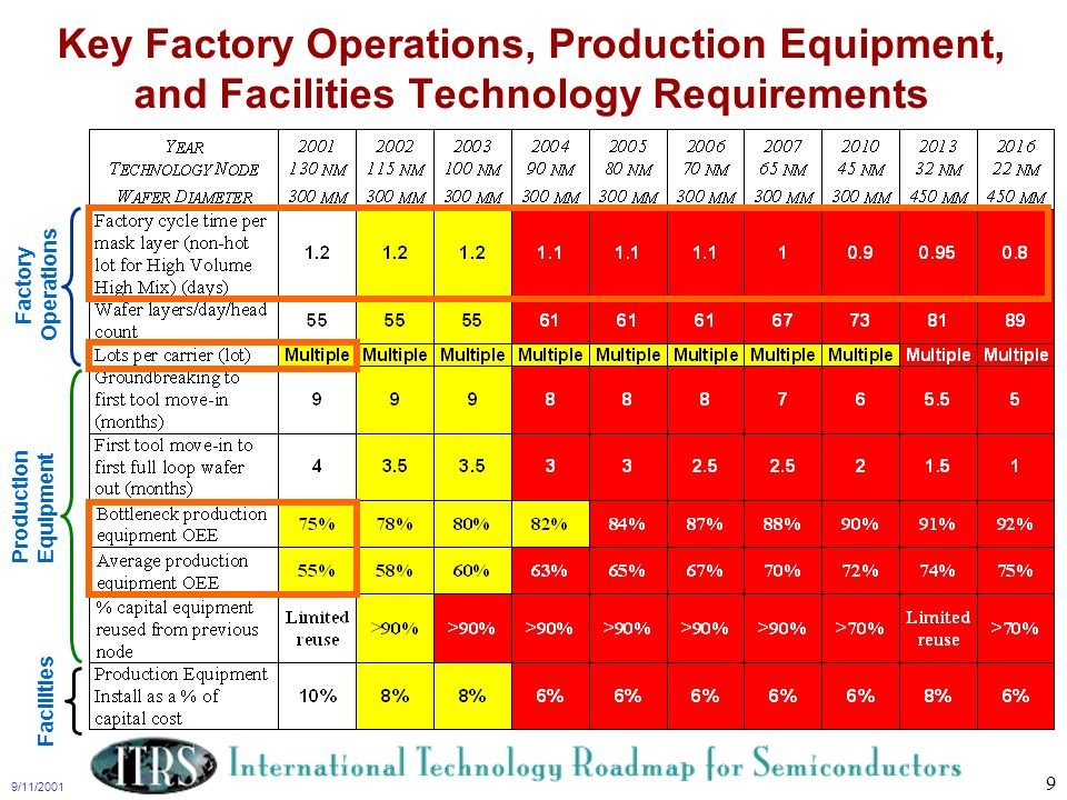 Key Factory Operations, Production Equipment, and Facilities Technology Requirements