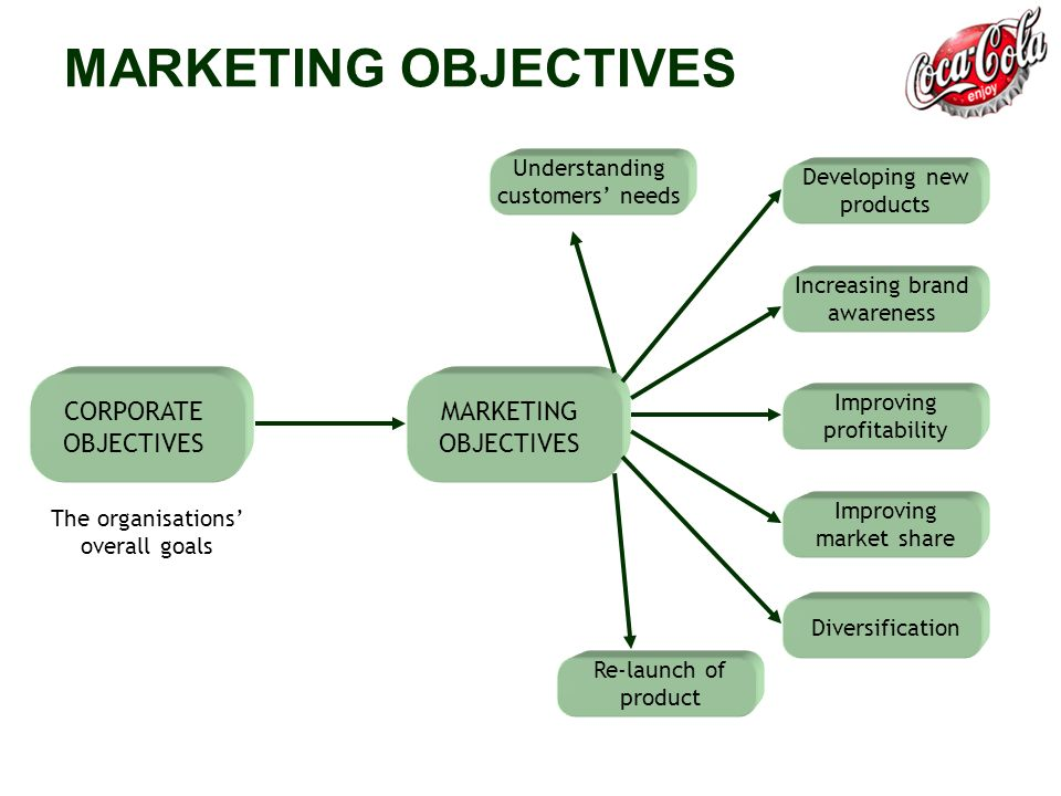 Nike marketing objective Coursework Example - August 2019