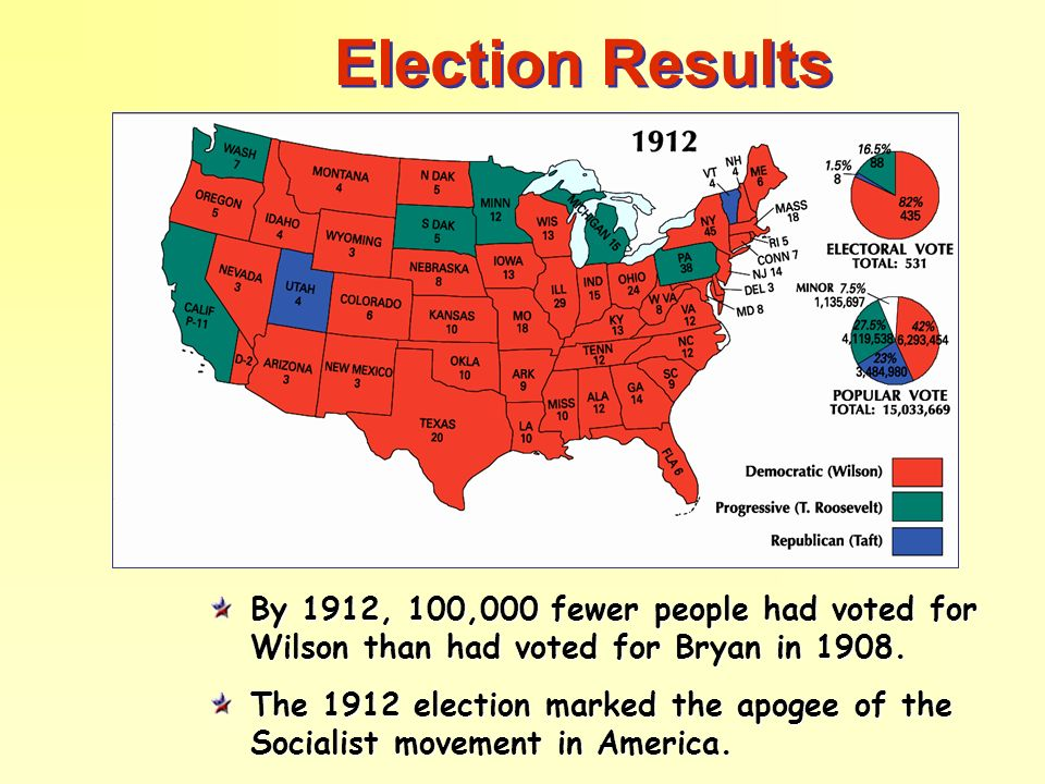 Election Results By 1912, 100,000 fewer people had voted for Wilson than had voted for Bryan in 1908.