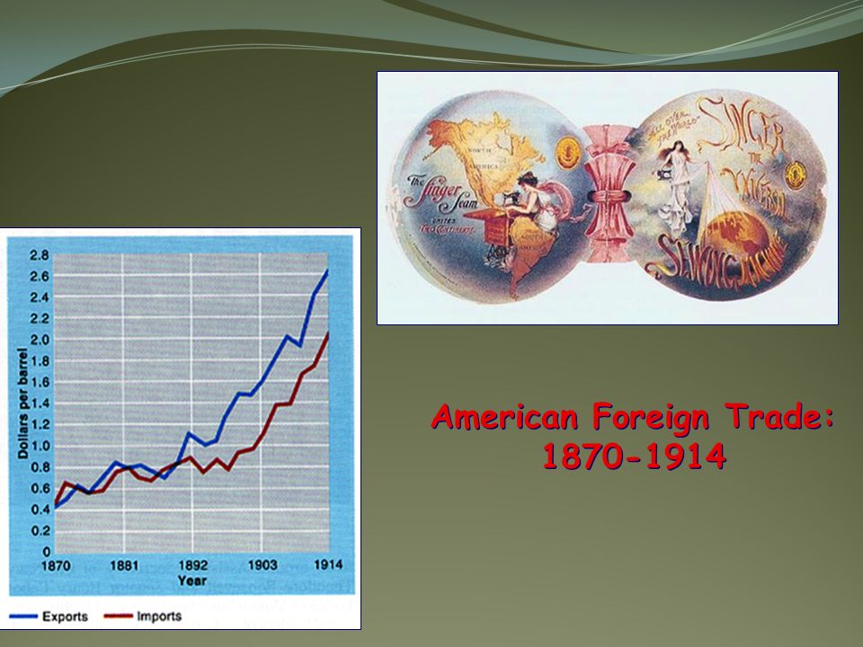 American Foreign Trade: