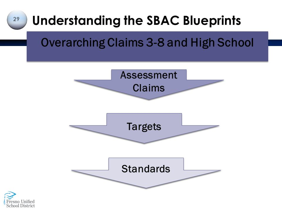 State standards professional learning cycle 2 science for Understanding blueprints