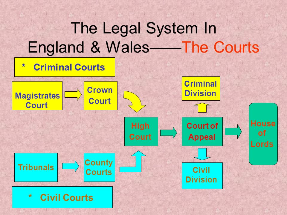 criminal justice system in england The crisis in the justice system in england and wales | 1 acknowledgements this interim report is the first publication of the bach commission on access to justice, and we want.