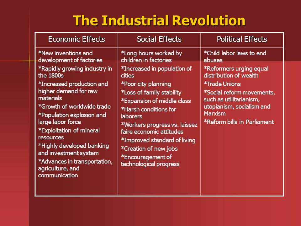 economic impact of industrial revolution