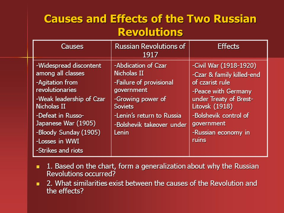 the similarities and differences between the french revolution and the russian revolution Compare and contrast the american, french, and russian revolutions which had the greatest impact on world history.