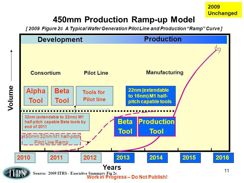 450mm Production Ramp-up Model